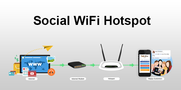 What is Social Wifi? How can it help you grow your business?