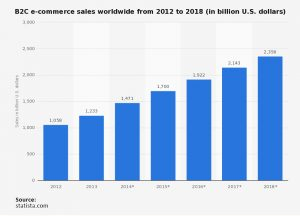 b2c-e-commerce sales worldwide